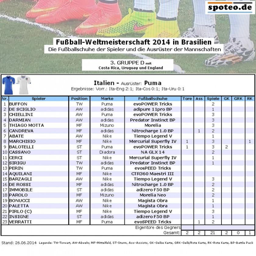 Fußball WM 2014 Team Italien: Die Fußballschuhe der Spieler