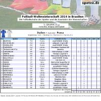 Fuball WM 2014 Team Italien: Die Fuballschuhe der Spieler