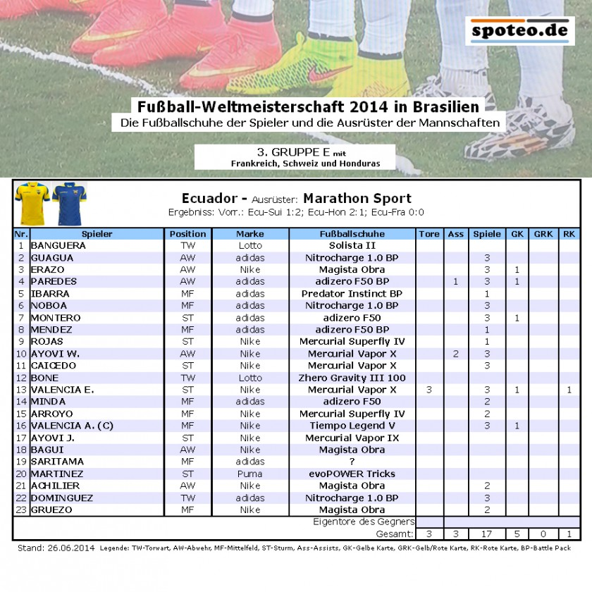 Fußball WM 2014 Team Ecuador: Die Fußballschuhe der Spieler