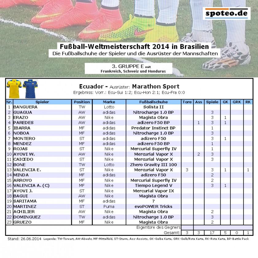 Fuball WM 2014 Team Ecuador: Die Fuballschuhe der Spieler