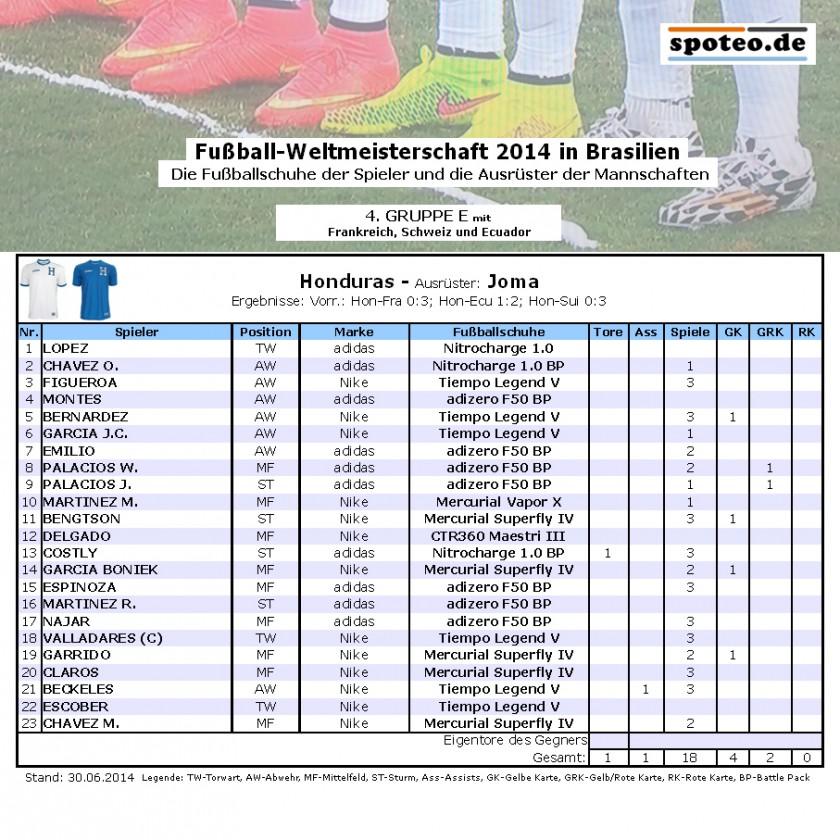Fußball WM 2014 Team Honduras: Die Fußballschuhe der Spieler