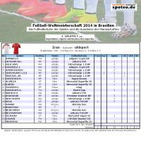 Fuball WM 2014 Team Iran: Die Fuballschuhe der Spieler