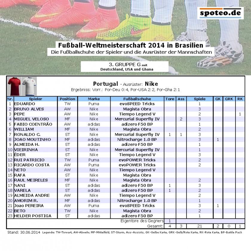 Fuball WM 2014 Team Portugal: Die Fuballschuhe der Spieler