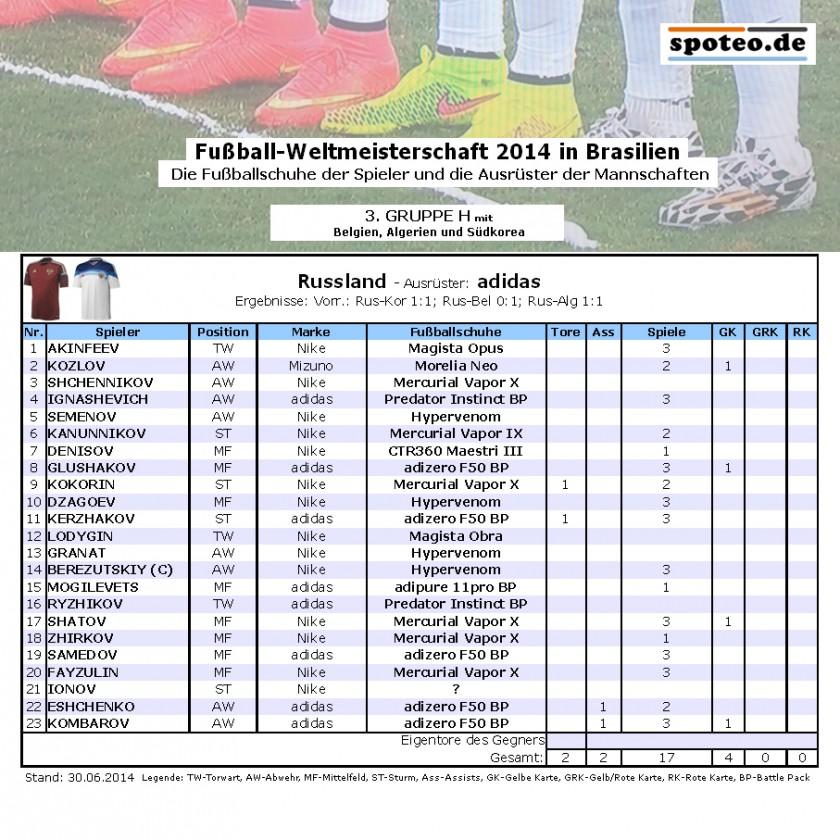 Fußball WM 2014 Team Russland: Die Fußballschuhe der Spieler