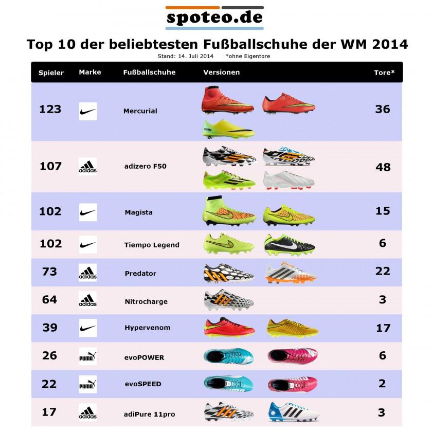 Top 10 der beliebtesten Fuballschuhe der WM 2014