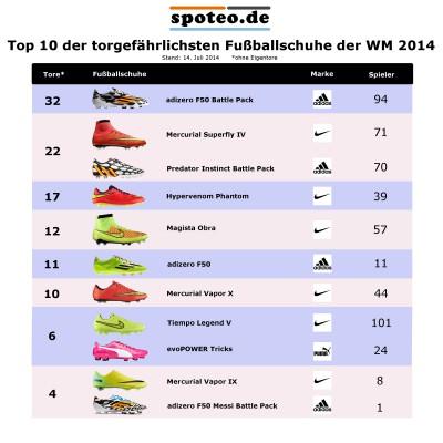 Top 10 der torgefhrlichsten Fuballschuhe der WM 2014