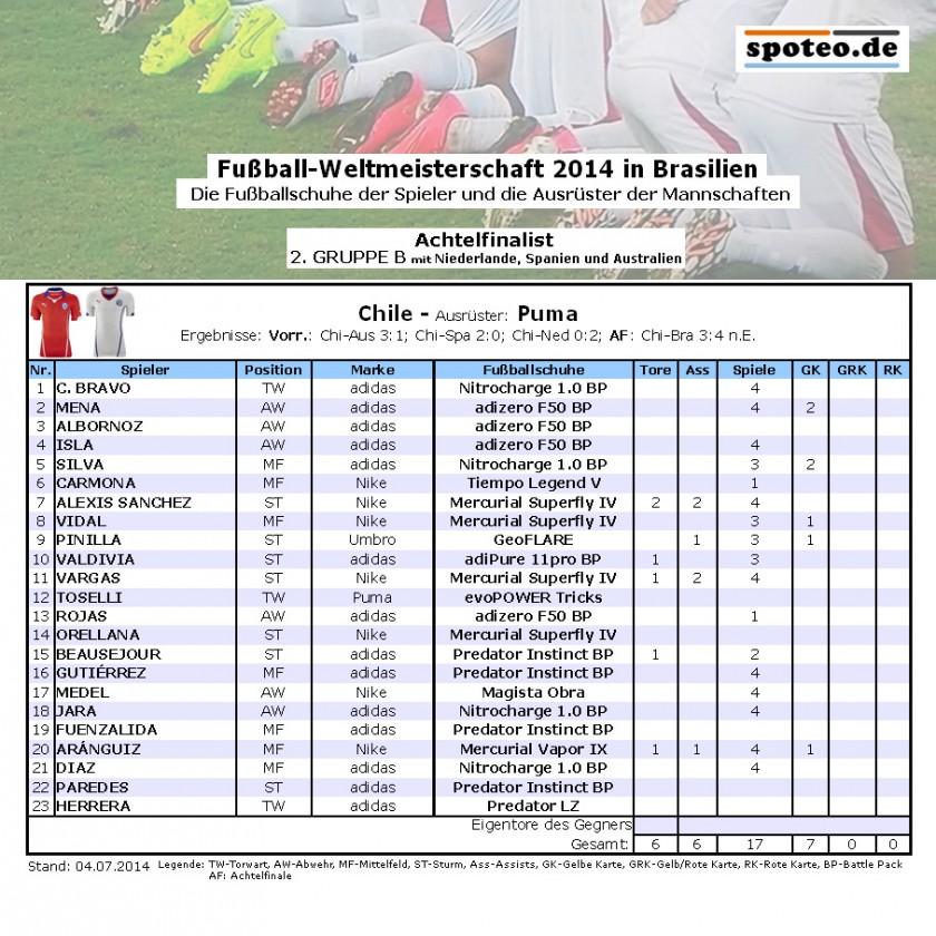 Fußball WM 2014 Team Chile: Die Fußballschuhe der Spieler