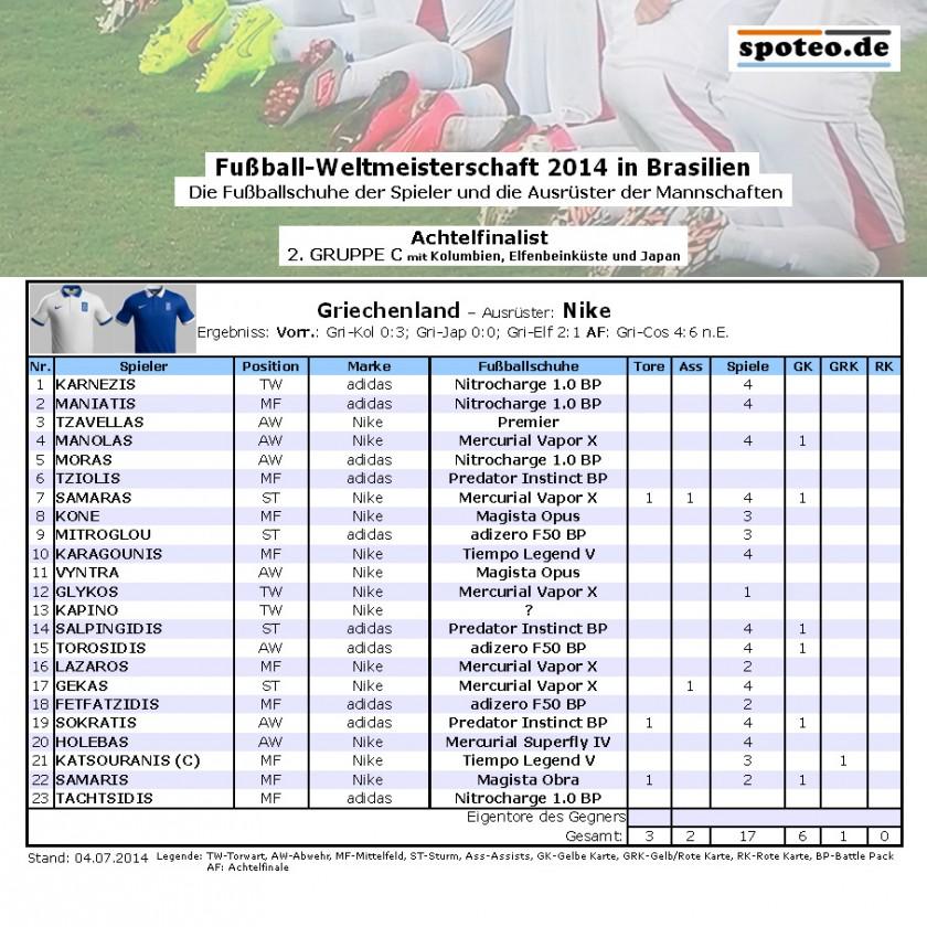 Fußball WM 2014 Team Griechenland: Die Fußballschuhe der Spieler