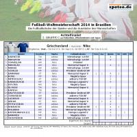 Fuball WM 2014 Team Griechenland: Die Fuballschuhe der Spieler