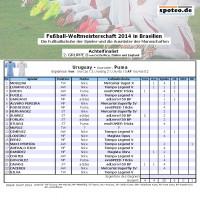 Fuball WM 2014 Team Uruguay: Die Fuballschuhe der Spieler