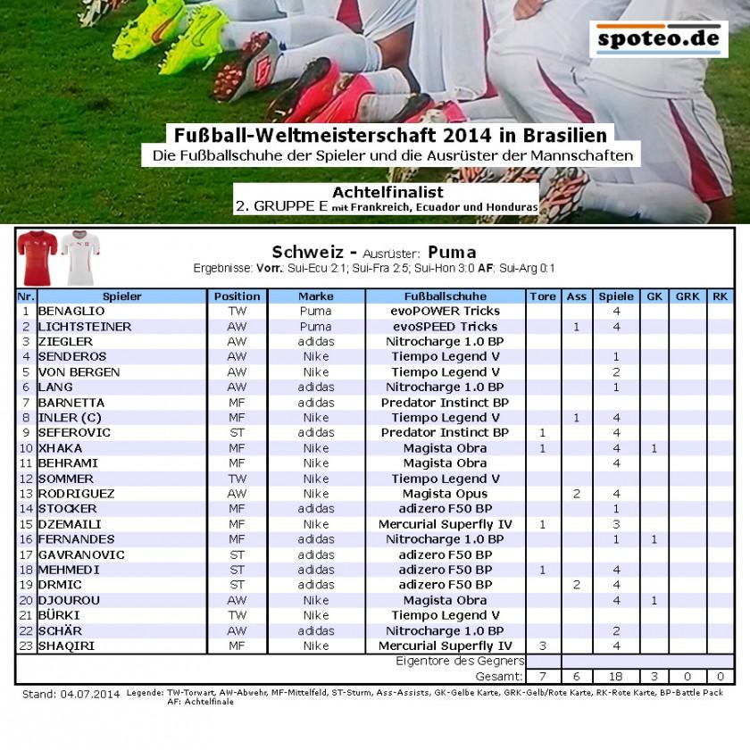 Fußball WM 2014 Team Schweiz: Die Fußballschuhe der Spieler