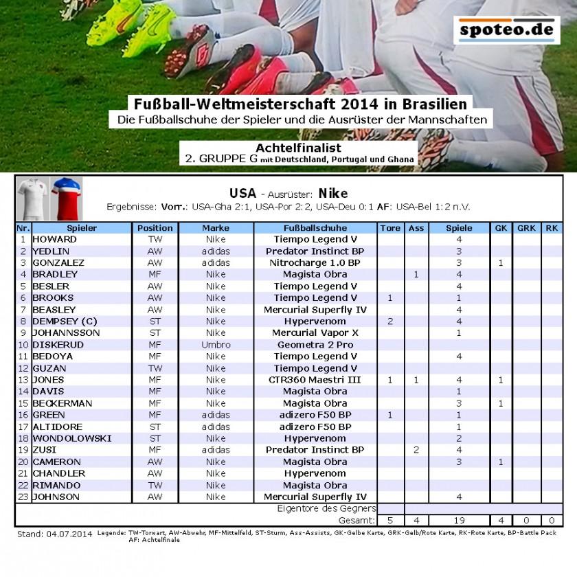 Fußball WM 2014 Team USA: Die Fußballschuhe der Spieler
