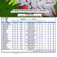 Fuball WM 2014 Team Algerien: Die Fuballschuhe der Spieler