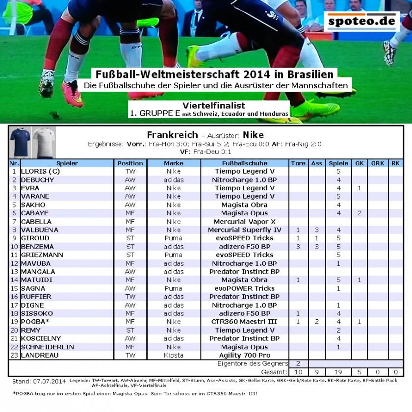 Fußball WM 2014 Team Frankreich: Die Fußballschuhe der Spieler