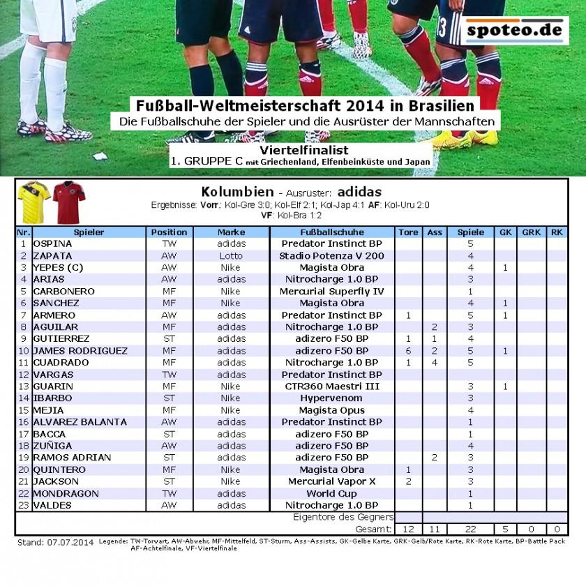 Fußball WM 2014 Team Kolumbien: Die Fußballschuhe der Spieler