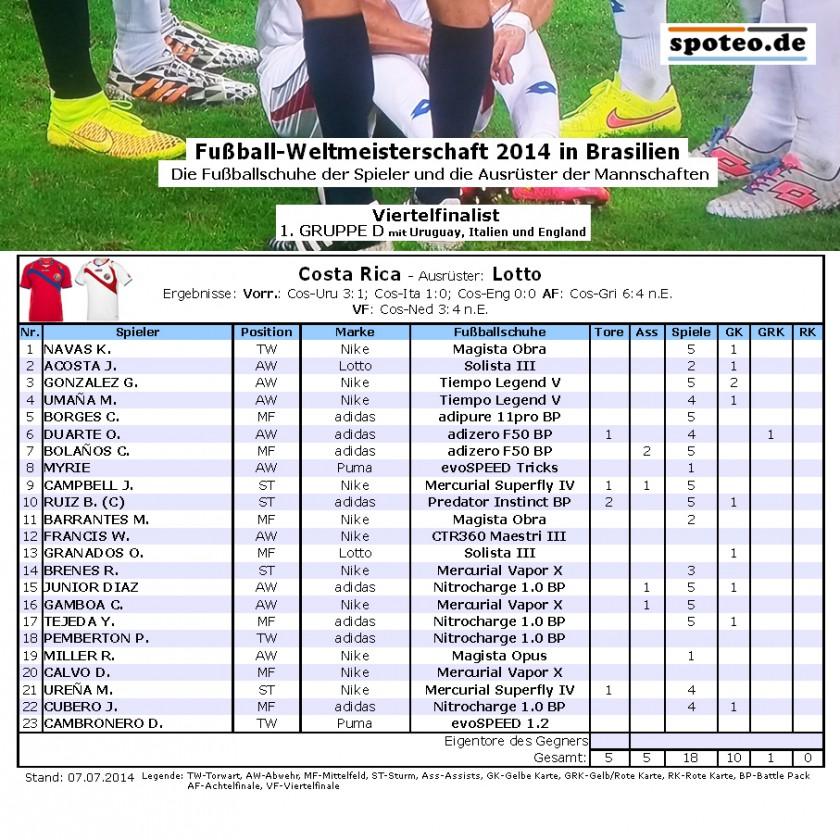 Fußball WM 2014 Team Costa Rica: Die Fußballschuhe der Spieler
