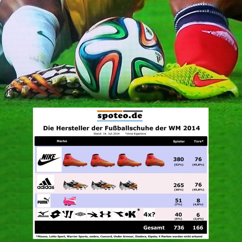 Hersteller aller Fußballschuhe der WM 2014