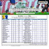 Fuball WM 2014 Team Brasilien: Die Fuballschuhe der Spieler