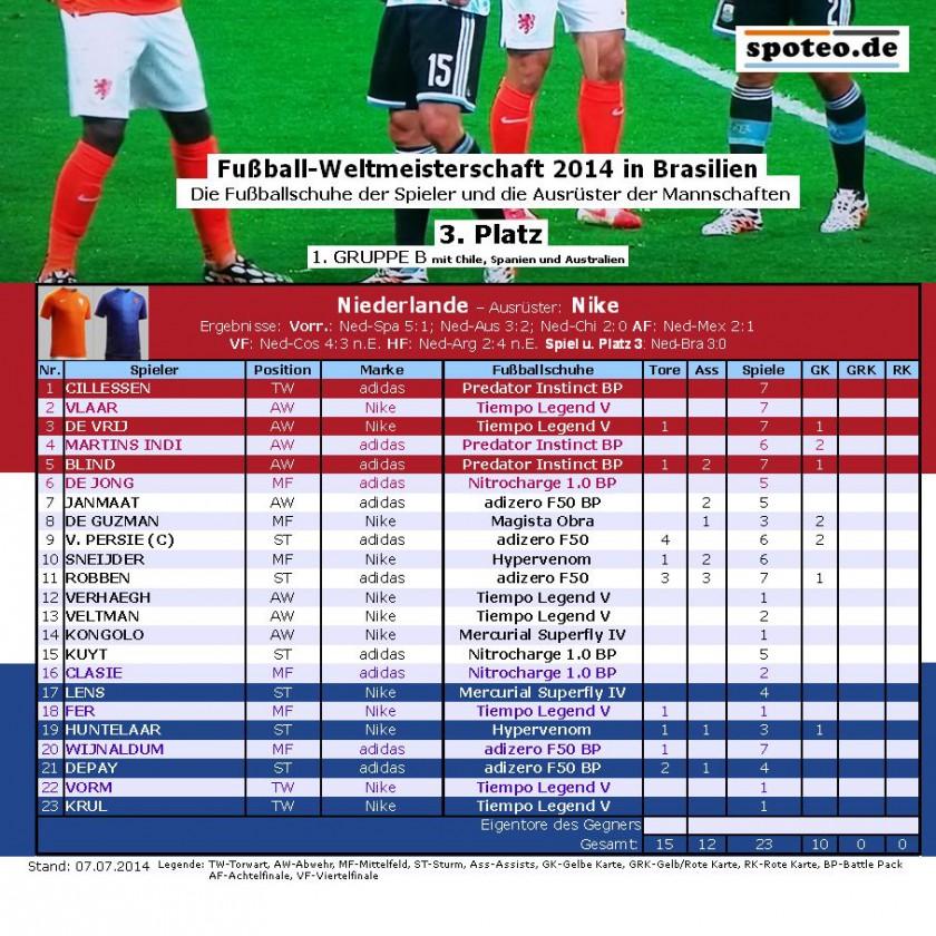 Fuball WM 2014 Team Niederlande: Die Fuballschuhe der Spieler