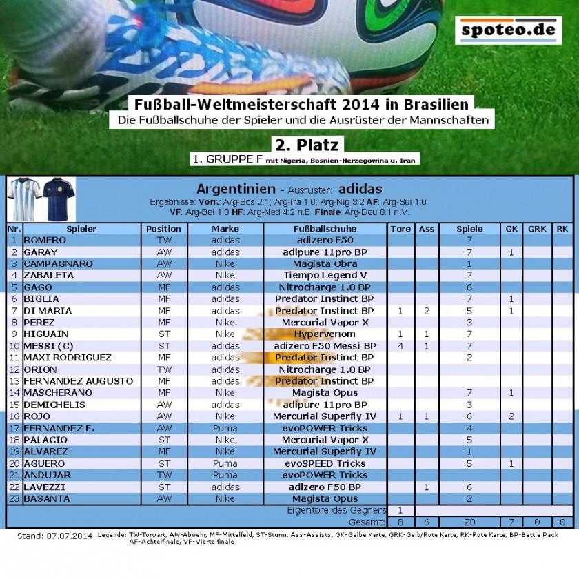Fuball WM 2014 Team Argentinien: Die Fuballschuhe der Spieler