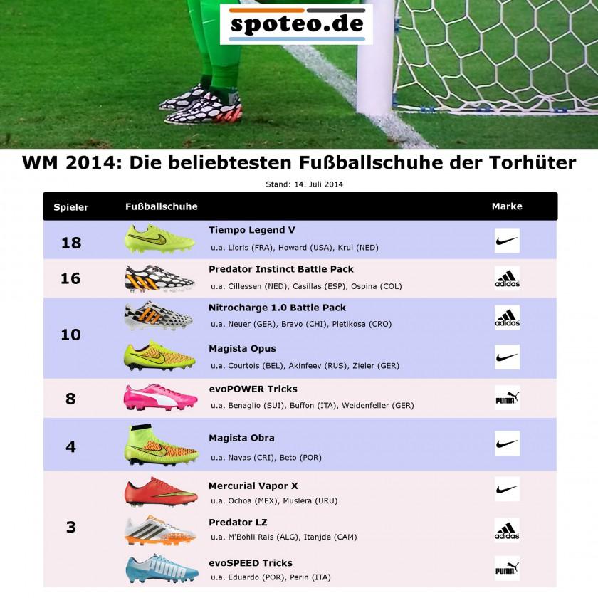 WM 2014: Die beliebtesten Fuballschuhe der Torhter