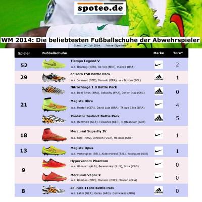 WM 2014: Die beliebtesten Fuballschuhe der Abwehrspieler