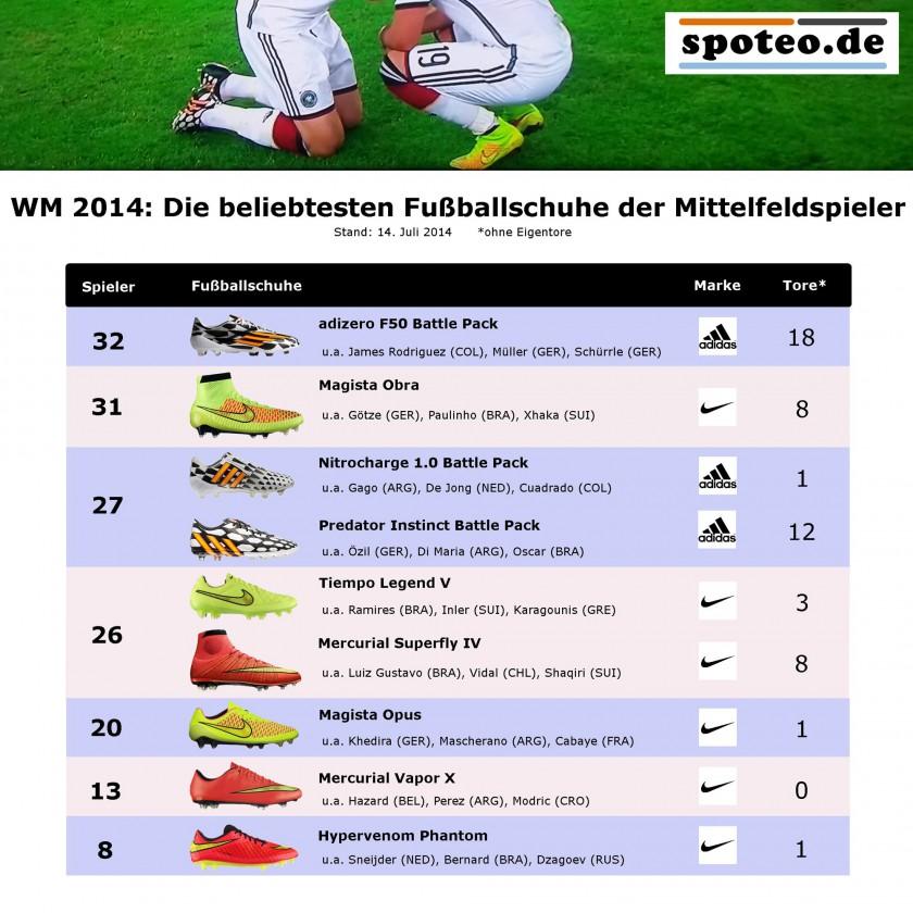 WM 2014: Die beliebtesten Fußballschuhe der Mittelfeldspieler