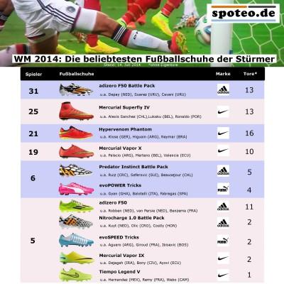 WM 2014: Die beliebtesten Fuballschuhe der Strmer