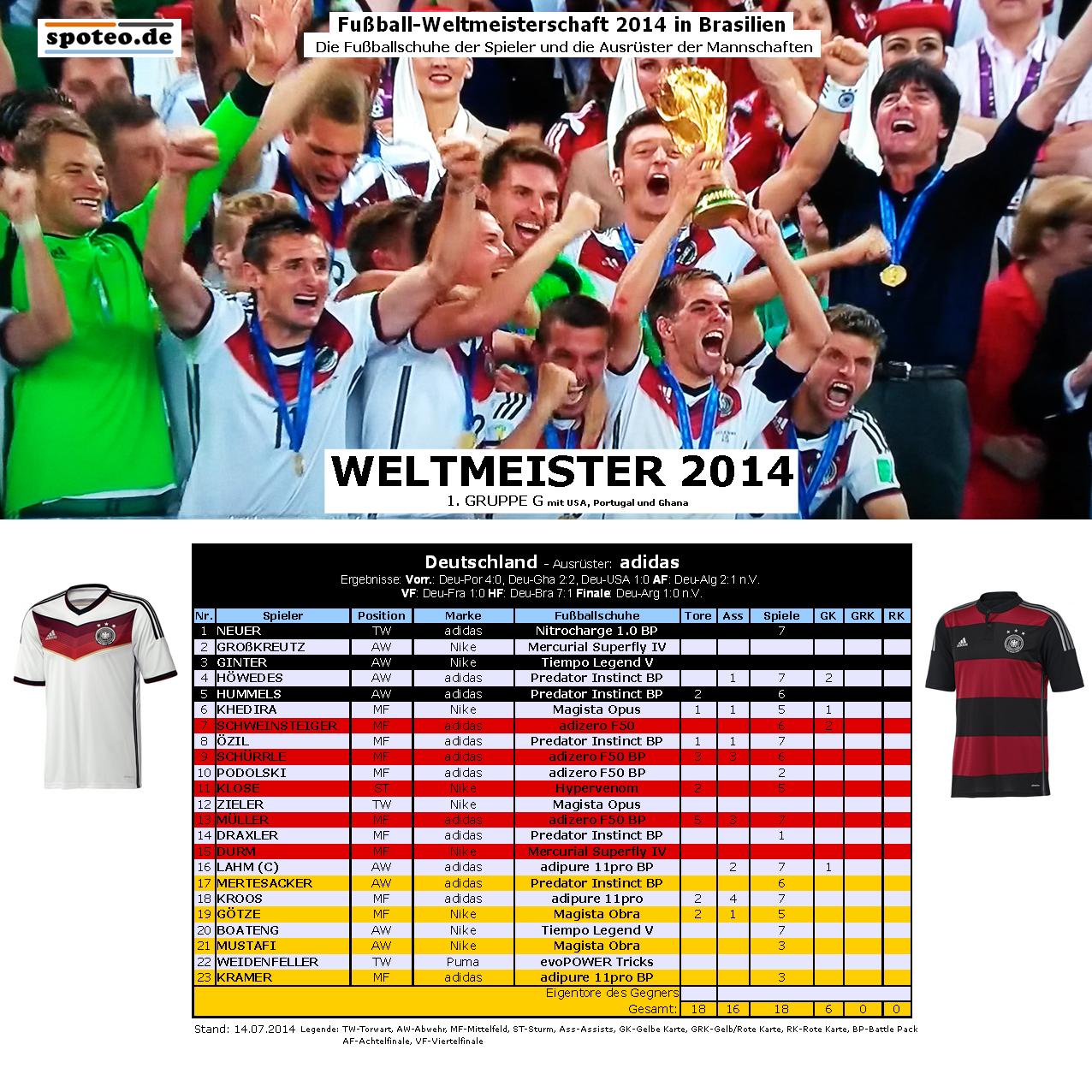 Fussball Wm 2014 Weltmeister Deutschland Die Fussballschuhe