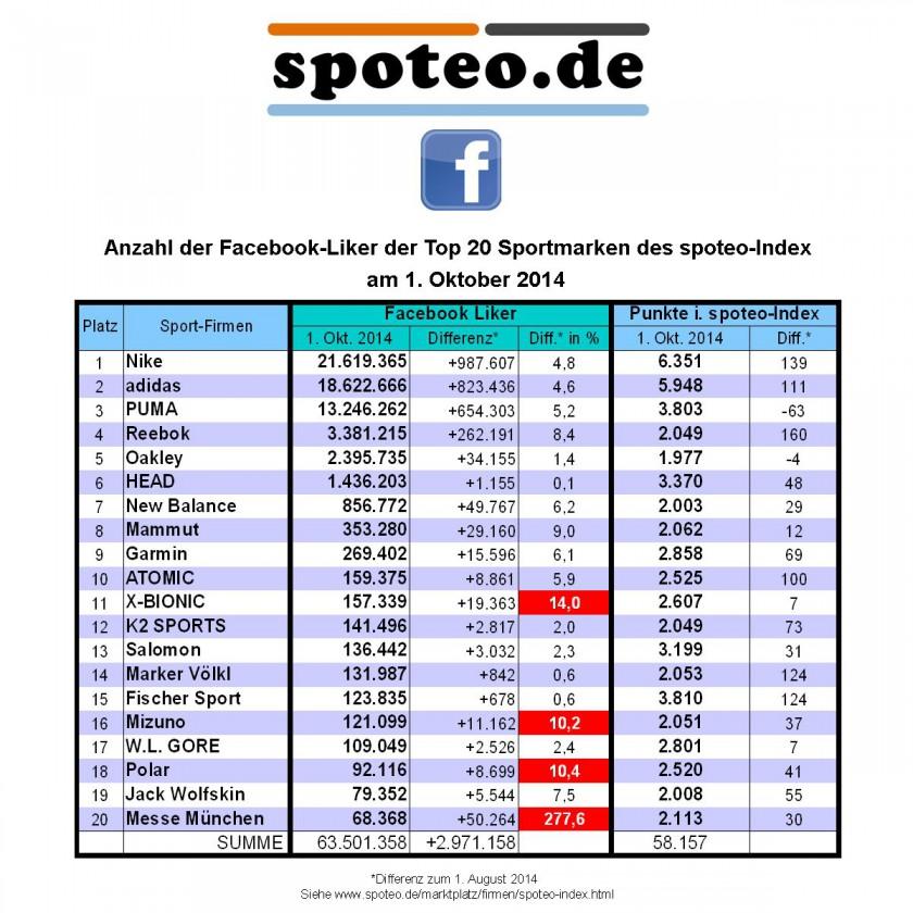 1. Oktober 2014: Anzahl der Facebook Liker der Top 20 Sportmarken des spoteo-Index