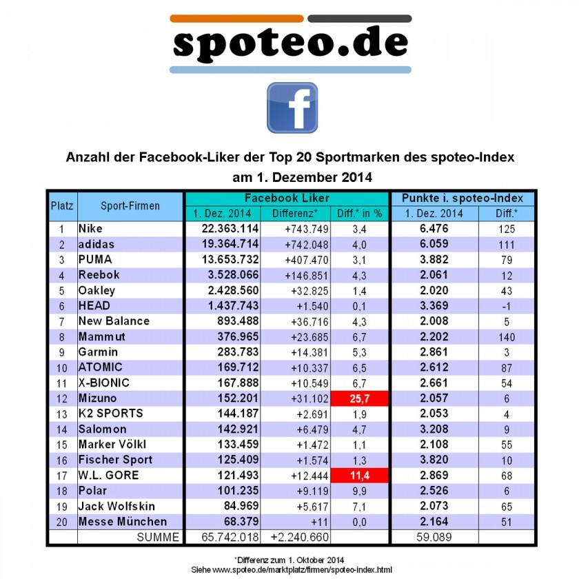 1. Dezember 2014: Anzahl der Facebook Liker der Top 20 Sportmarken des spoteo-Index