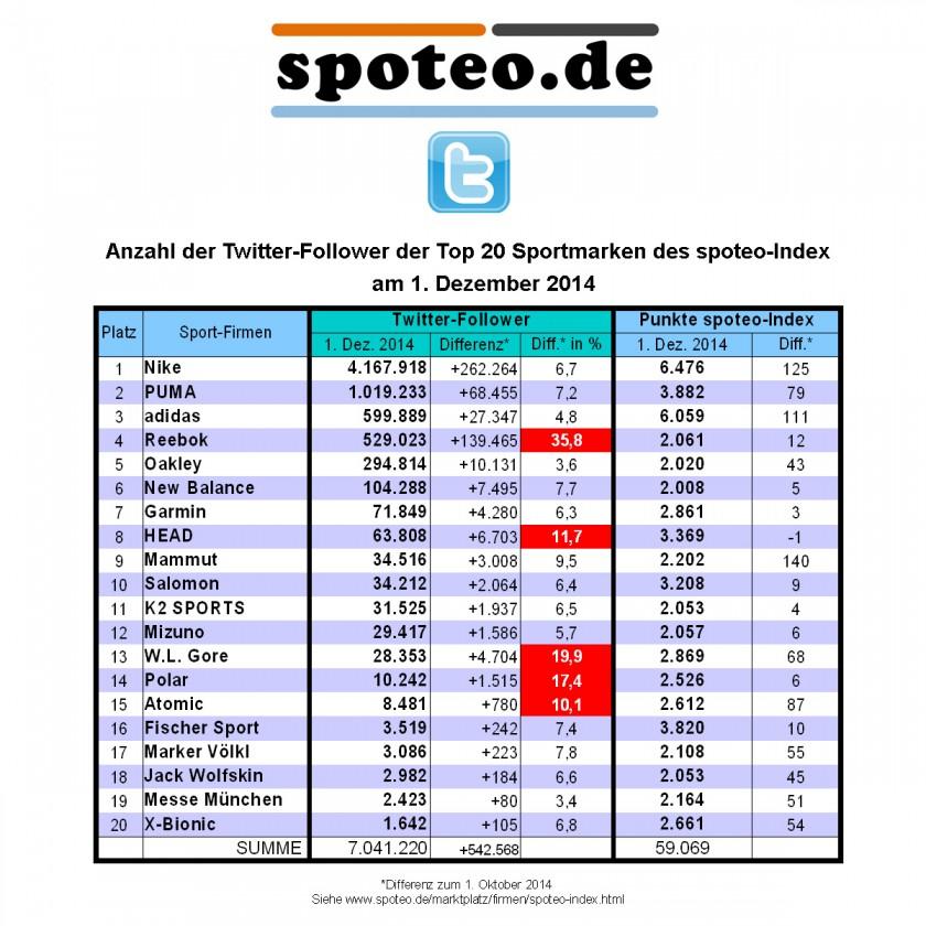 1. Dezember 2014: Anzahl Twitter Follower der Top 20 Sportmarken des spoteo-Index