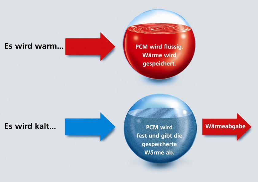 schoeller-PCM - Dynamische Klima-Kontrolle