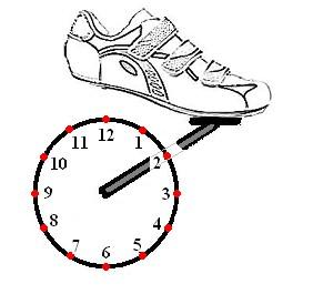 Die Uhrzeit-Positionen während einer Kurbelumdrehung.
