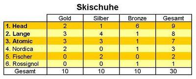 Ski-Alpin: Hersteller Skischuhe