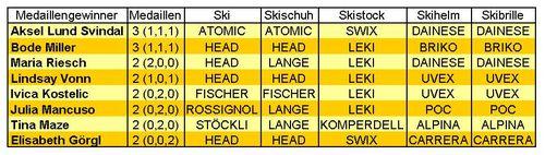 Alpine Medaillengewinner und deren Ausrüster