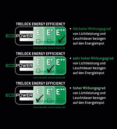 Lux und Lumen nur die halbe Wahrheit: Trelock differenziert als Erster nach Energie-Effizienz-Klassen