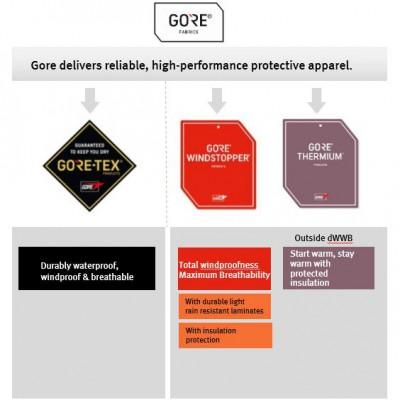 Gore mit neuer Markenarchitektur: GORE Fabrics ist neue starke Dachmarke - Neuordnung von Produkten und Technologien