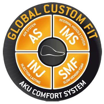 Global Custom Fit