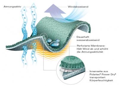 Windbloc-ACT