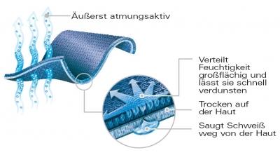 Power Dry mit Odor Resistant Technologie